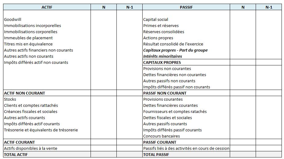 Bilan consolidé : modèle IFRS - Conso-online.com